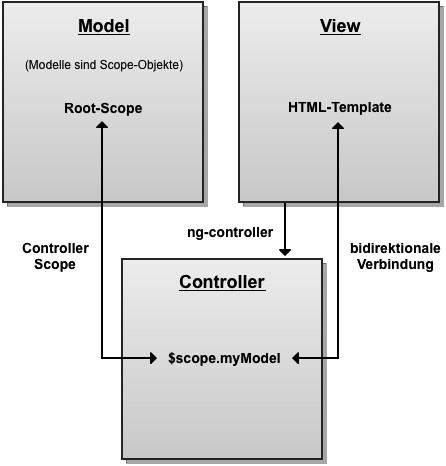 mvc_diagramm