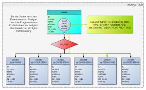 partitionierung_postgres