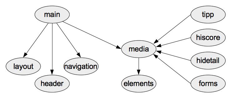 Modulare Struktur der LESS-Dateien. Ein zentrales Media-Include wird in alle View-Module eingebunden. Das Main-Modul enthält Untermodule für allgemeines Layout, Kopfbereich, Navigation.