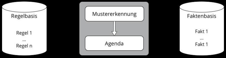 schemaregelengine