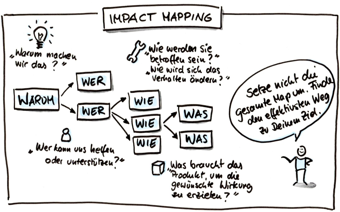 impact-mapping