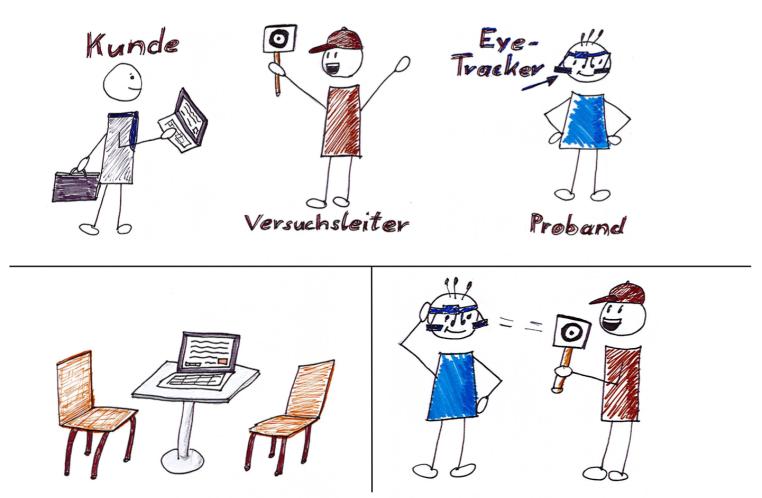 Eye-Tracking Ablauf Teil 1