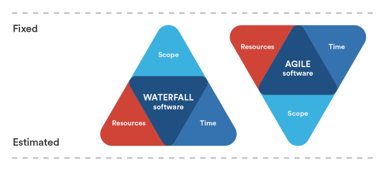 waterfall-v-agile-iron-triangle-v03