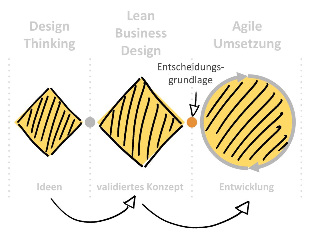 Prozess Business Design