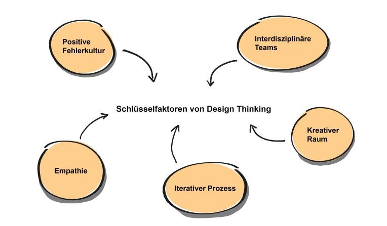 SchlüsselfaktorenDesignThinking